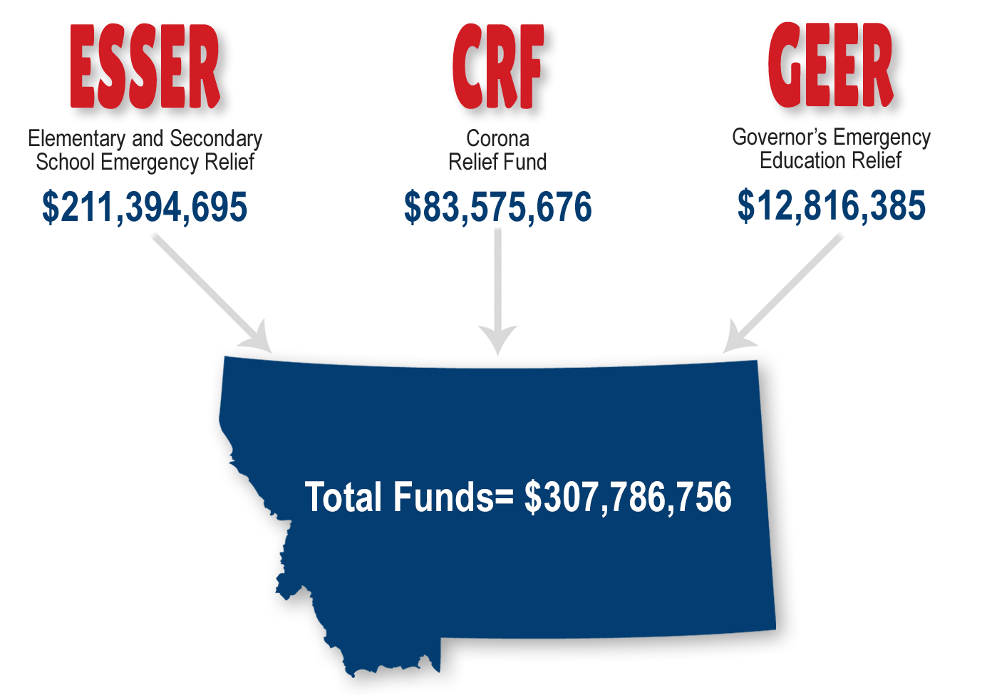 Elementary and Secondary School Emergency Relief (ESSER) = $211,394,695; Corona Relief Fund (CRF) = $83,575,676; Governor's Emergency Education Relief (GEER) = $12,816,385; Montana Total Funds = $307,786,756